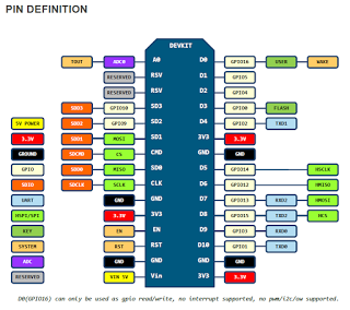 ESP8266: NodeMCU Dev Kit V1 0 Review - Squix - TechBlog